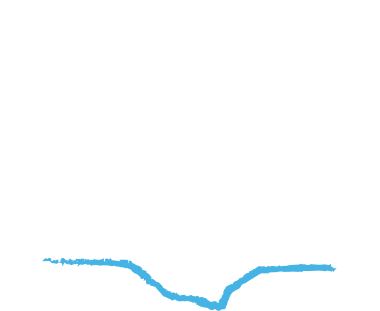 Allt Arais Bed & Breakfast, Isle of Raasay